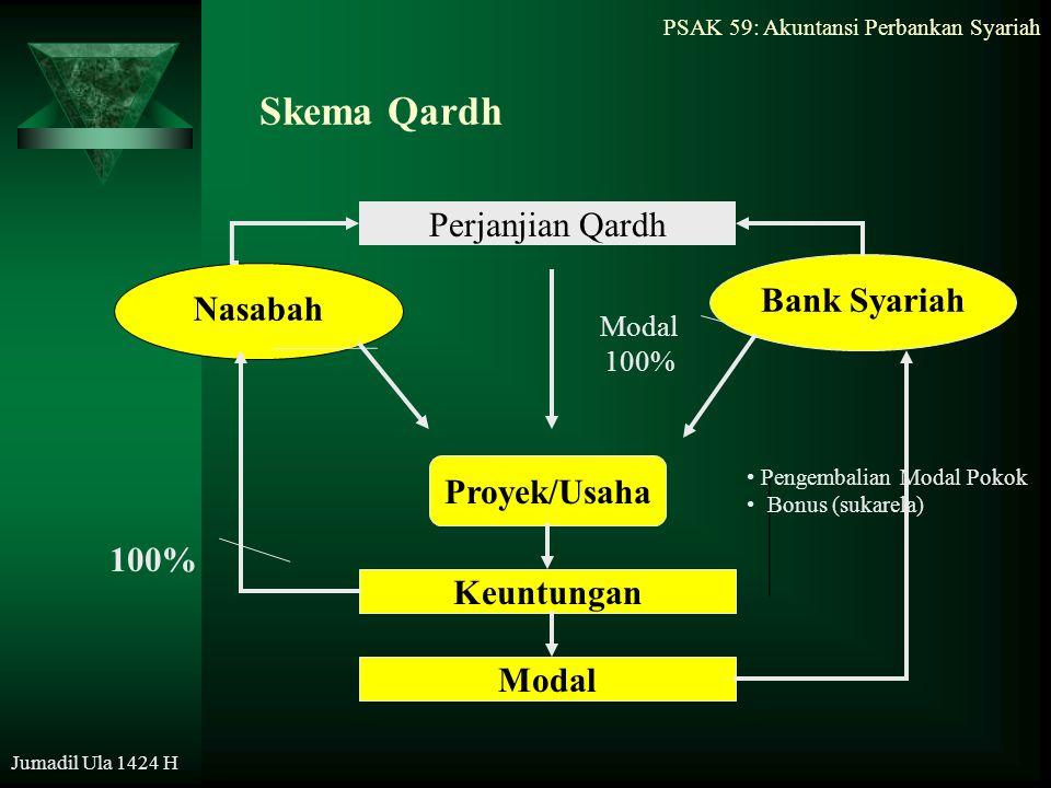 PSAK 59: Akuntansi Perbankan Syariah Jumadil Ula 1424 H Skema Qardh Nasabah Bank Syariah Proyek/Usaha Keuntungan Modal Perjanjian Qardh 100% Modal 100