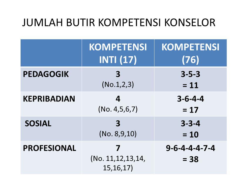 JUMLAH BUTIR KOMPETENSI KONSELOR KOMPETENSI INTI (17) KOMPETENSI (76) PEDAGOGIK3 (No.1,2,3) 3-5-3 = 11 KEPRIBADIAN4 (No. 4,5,6,7) 3-6-4-4 = 17 SOSIAL3