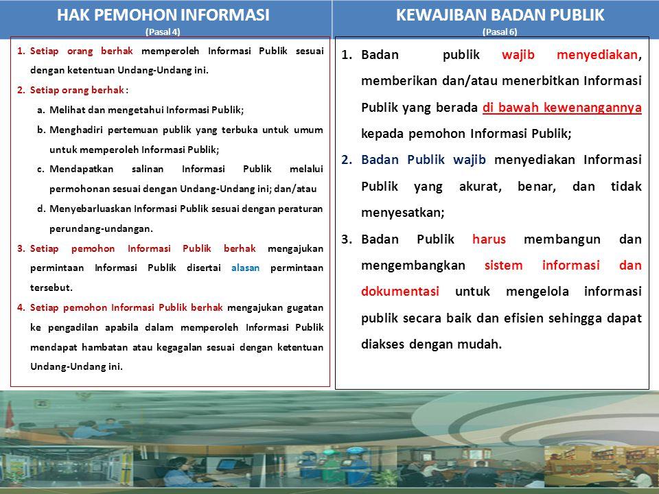HAK PEMOHON INFORMASI (Pasal 4) KEWAJIBAN BADAN PUBLIK (Pasal 6) 1.Badan publik wajib menyediakan, memberikan dan/atau menerbitkan Informasi Publik ya