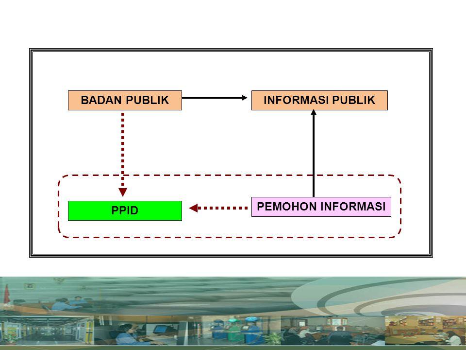 PELAYANAN PUBLIK Pelayanan Publik adalah kegiatan atau rangkaian kegiatan dalam rangka pemenuhan kebutuhan pelayanan sesuai dengan peraturan perundang-undangan bagi setiap warga negara dan penduduk atas barang, jasa, dan/atau pelayanan administratif yang disediakan oleh penyelenggara pelayanan publik.