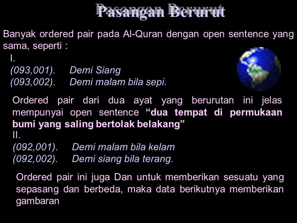 Banyak ordered pair pada Al-Quran dengan open sentence yang sama, seperti : Pasangan Berurut I. (093,001).Demi Siang (093,002).Demi malam bila sepi. O