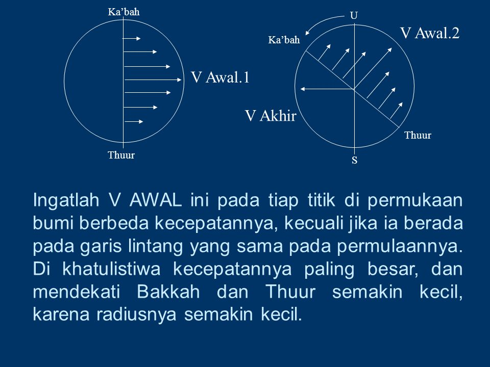 Ingatlah V AWAL ini pada tiap titik di permukaan bumi berbeda kecepatannya, kecuali jika ia berada pada garis lintang yang sama pada permulaannya. Di