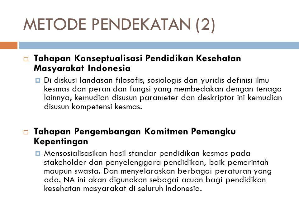 METODE PENDEKATAN (2)  Tahapan Konseptualisasi Pendidikan Kesehatan Masyarakat Indonesia  Di diskusi landasan filosofis, sosiologis dan yuridis definisi ilmu kesmas dan peran dan fungsi yang membedakan dengan tenaga lainnya, kemudian disusun parameter dan deskriptor ini kemudian disusun kompetensi kesmas.