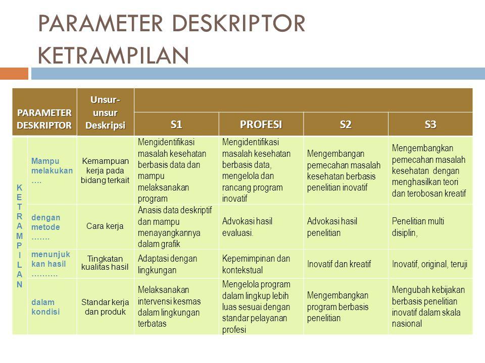 PARAMETER DESKRIPTOR KETRAMPILAN PARAMETER DESKRIPTOR PARAMETER DESKRIPTOR Unsur- unsur Deskripsi S1PROFESIS2S3 KETRAMPILANKETRAMPILAN Mampu melakukan ….