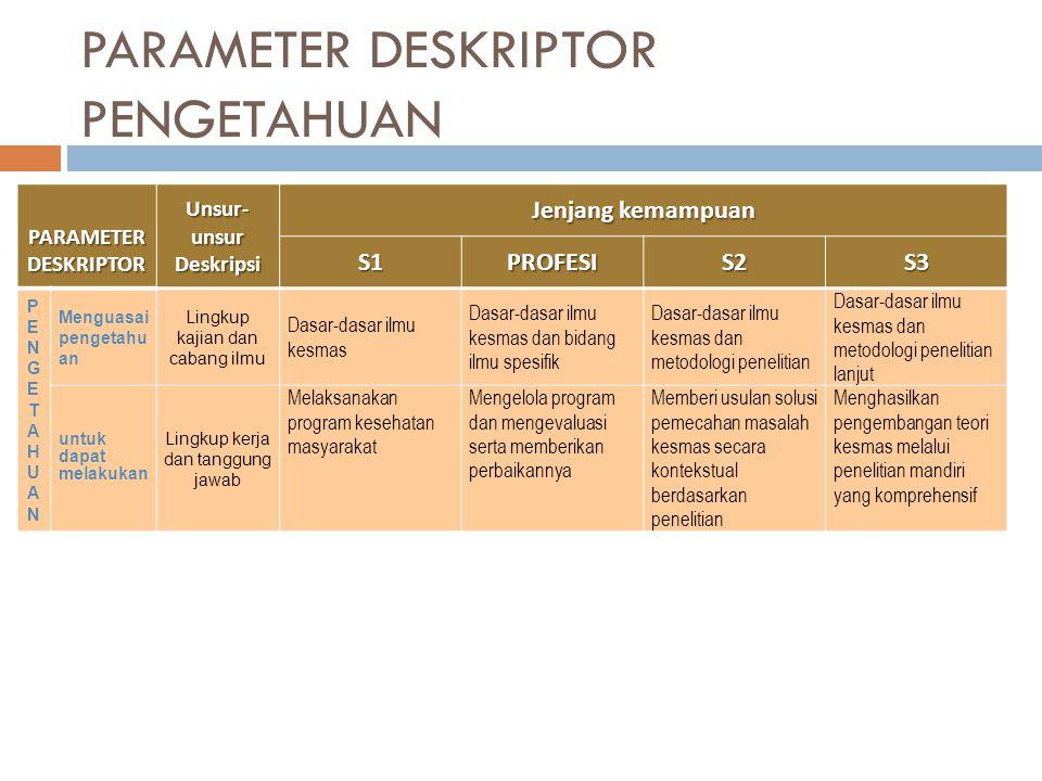 PARAMETER DESKRIPTOR PENGETAHUAN PARAMETER DESKRIPTOR PARAMETER DESKRIPTOR Unsur- unsur Deskripsi Jenjang kemampuan S1PROFESIS2S3 PENGETAHUANPENGETAHU