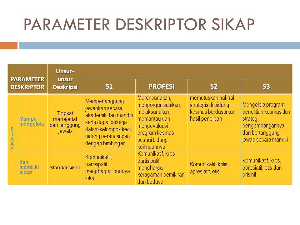 PARAMETER DESKRIPTOR SIKAP PARAMETER DESKRIPTOR PARAMETER DESKRIPTOR Unsur- unsur Deskripsi S1PROFESIS2S3 SIKAPSIKAP Mampu mengelola Tingkat manajerial dan tanggung jawab Mempertanggung jawabkan secara akademik dan mandiri serta dapat bekerja dalam kelompok kecil bidang perancangan dengan bimbingan Merencanakan, mengorganisasikan, melaksanakan, memantau dan mengevaluasi program kesmas sesuai bidang keilmuannya memutuskan hal-hal strategis di bidang kesmas berdasarkan hasil penelitian Mengelola program penelitian kesmas dan strategi pengembangannya dan bertanggung jawab secara mandiri dan memiliki sikap Standar sikap Komunikatif, partisipatif menghargai budaya lokal Komunikatif, kritis partisipatif menghargai keragaman pemikiran dan budaya Komunikatif, kritis, apresiatif, etis Komunikatif, kritis, apresiatif, etis dan orisinil