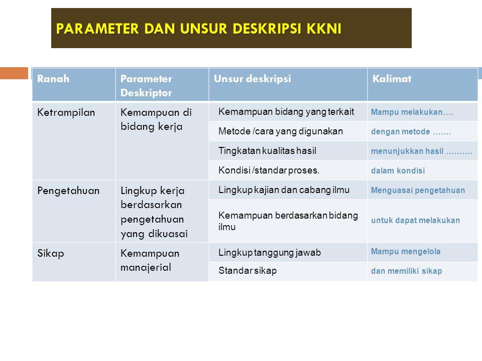 PARAMETER DAN UNSUR DESKRIPSI KKNI RanahParameter Deskriptor Unsur deskripsiKalimat KetrampilanKemampuan di bidang kerja Kemampuan bidang yang terkait