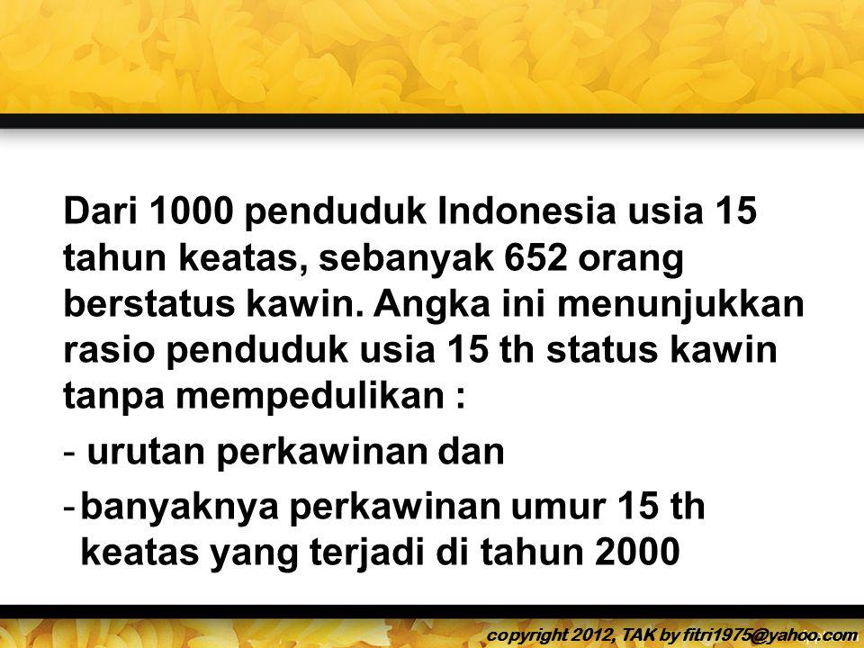 Dari 1000 penduduk Indonesia usia 15 tahun keatas, sebanyak 652 orang berstatus kawin.