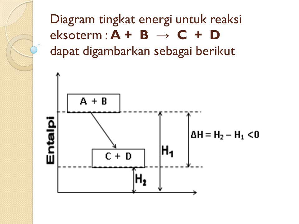 Diagram tingkat energi untuk reaksi eksoterm : A + B → C + D dapat digambarkan sebagai berikut