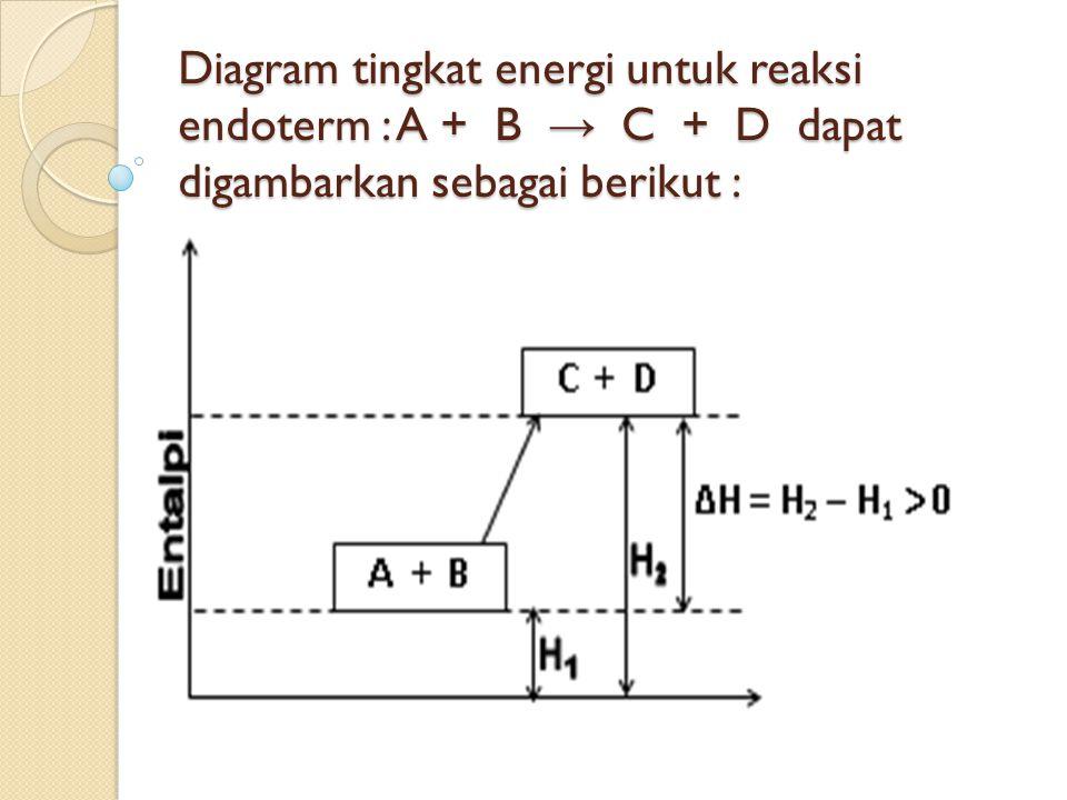 Diagram tingkat energi untuk reaksi endoterm : A + B → C + D dapat digambarkan sebagai berikut :