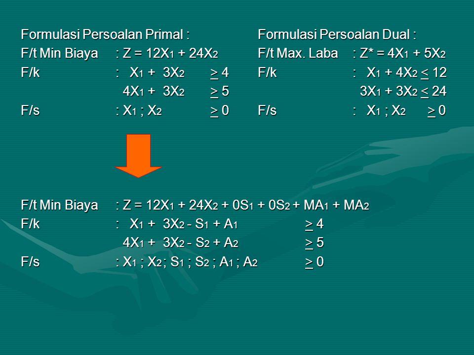 Formulasi Persoalan Primal :Formulasi Persoalan Dual : F/t Min Biaya: Z = 12X 1 + 24X 2 F/t Max.