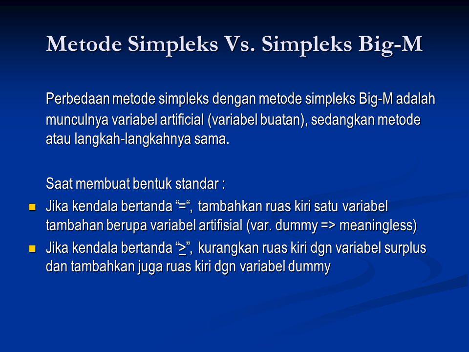 Metode Simpleks Vs.