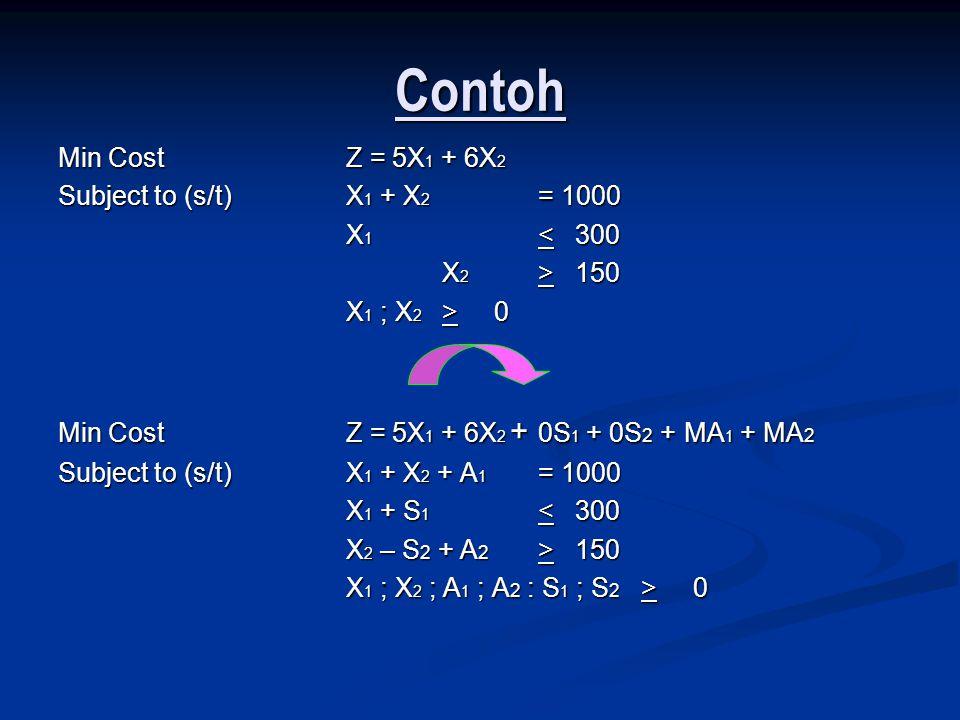 Contoh Min CostZ = 5X 1 + 6X 2 Subject to (s/t)X 1 + X 2 = 1000 X 1 < 300 X 2 > 150 X 1 ; X 2 > 0 Min CostZ = 5X 1 + 6X 2 + 0S 1 + 0S 2 + MA 1 + MA 2 Subject to (s/t)X 1 + X 2 + A 1 = 1000 X 1 + S 1 < 300 X 2 – S 2 + A 2 > 150 X 1 ; X 2 ; A 1 ; A 2 : S 1 ; S 2 > 0