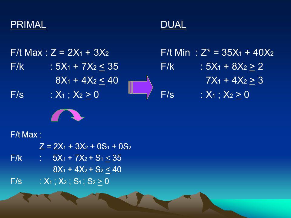 PRIMAL F/t Max : Z = 2X 1 + 3X 2 F/k : 5X 1 + 7X 2 < 35 8X 1 + 4X 2 < 40 F/s : X 1 ; X 2 > 0 F/t Max : Z = 2X 1 + 3X 2 + 0S 1 + 0S 2 F/k: 5X 1 + 7X 2 + S 1 < 35 8X 1 + 4X 2 + S 2 < 40 F/s: X 1 ; X 2 ; S 1 ; S 2 > 0 DUAL F/t Min : Z* = 35X 1 + 40X 2 F/k : 5X 1 + 8X 2 > 2 7X 1 + 4X 2 > 3 F/s : X 1 ; X 2 > 0