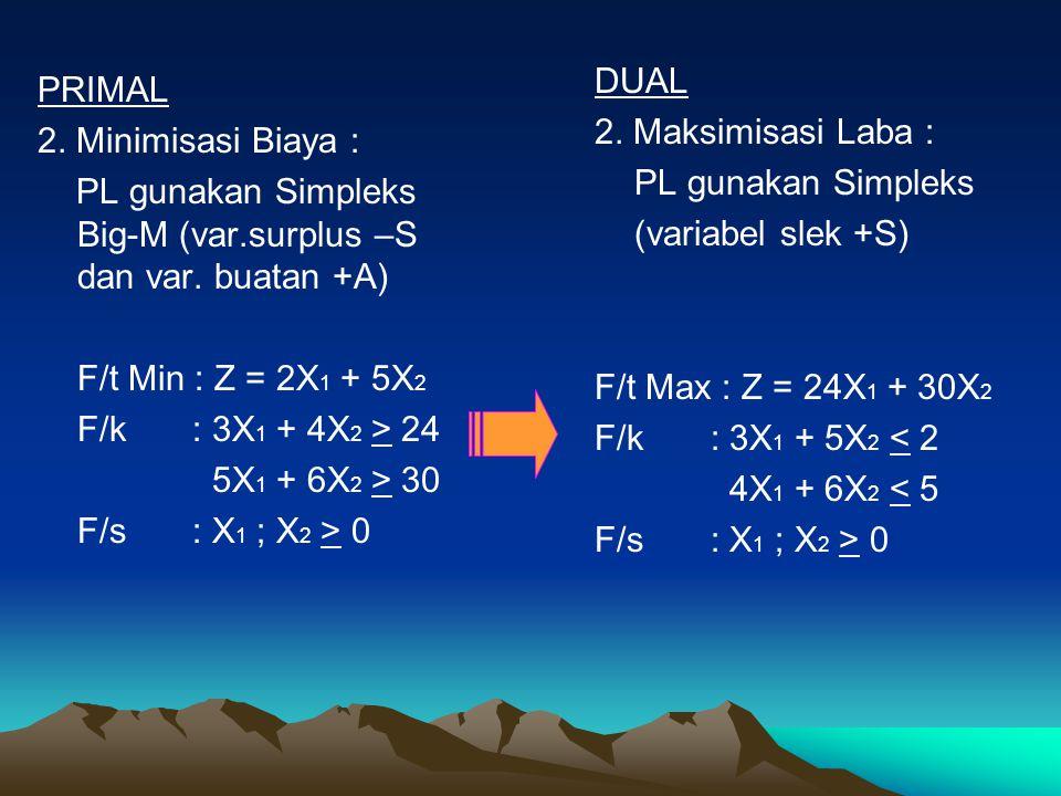 Tabel Optimum (Contoh) Cj Solution Mix 9X17X20S10S2Quantity 9X1103/5-1/518 7X201-1/52/54 Zj Zj9741 $ 190 Cj - Zj Cj - Zj00-4