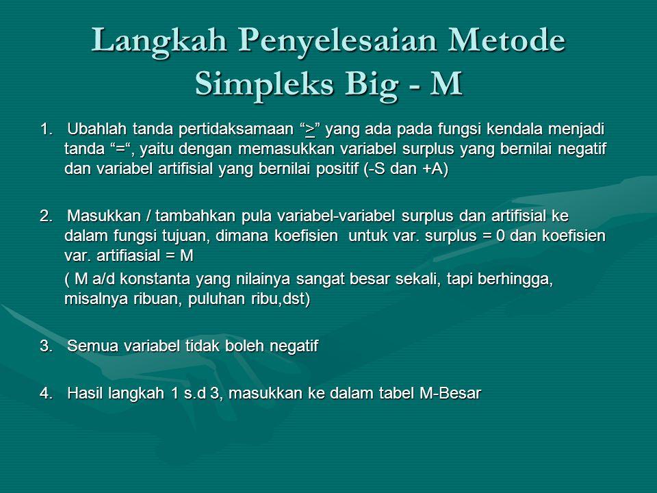 Langkah Penyelesaian Metode Simpleks Big - M 1.