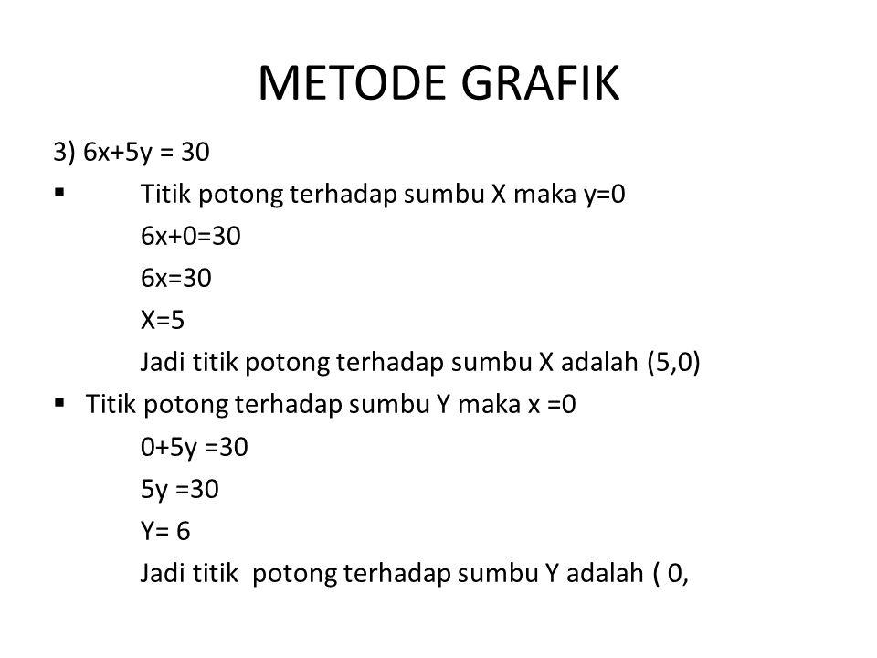 3) 6x+5y = 30  Titik potong terhadap sumbu X maka y=0 6x+0=30 6x=30 X=5 Jadi titik potong terhadap sumbu X adalah (5,0)  Titik potong terhadap sumbu