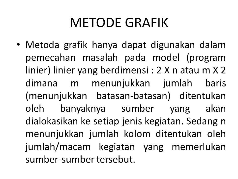 METODE GRAFIK Metoda grafik hanya dapat digunakan dalam pemecahan masalah pada model (program linier) linier yang berdimensi : 2 X n atau m X 2 dimana
