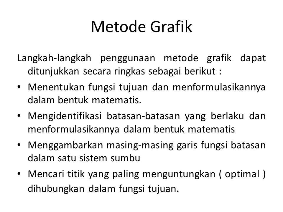 Metode Grafik Langkah-langkah penggunaan metode grafik dapat ditunjukkan secara ringkas sebagai berikut : Menentukan fungsi tujuan dan menformulasikan