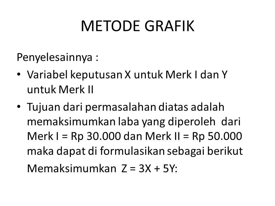 METODE GRAFIK Penyelesainnya : Variabel keputusan X untuk Merk I dan Y untuk Merk II Tujuan dari permasalahan diatas adalah memaksimumkan laba yang di