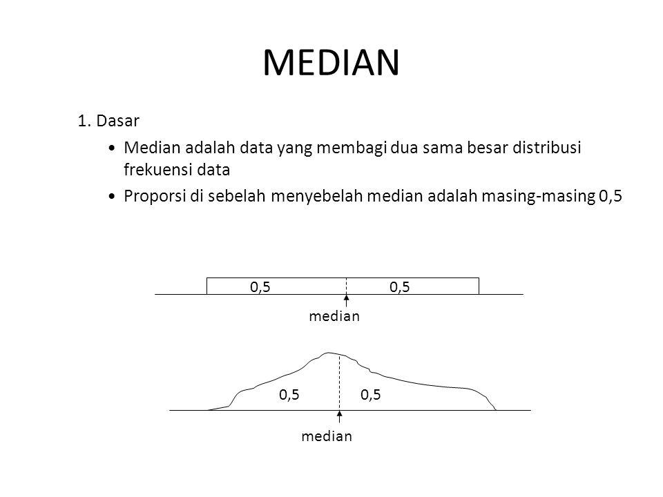 MEDIAN 1. Dasar Median adalah data yang membagi dua sama besar distribusi frekuensi data Proporsi di sebelah menyebelah median adalah masing-masing 0,