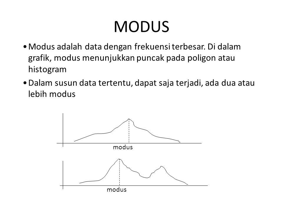 MODUS Modus adalah data dengan frekuensi terbesar. Di dalam grafik, modus menunjukkan puncak pada poligon atau histogram Dalam susun data tertentu, da