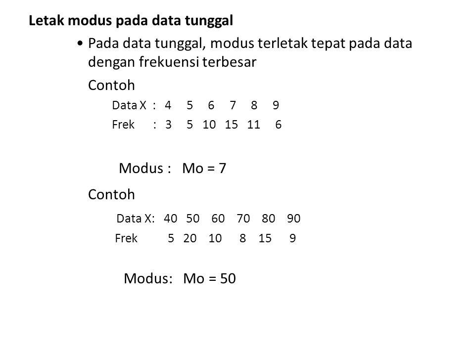 Letak modus pada data tunggal Pada data tunggal, modus terletak tepat pada data dengan frekuensi terbesar Contoh Data X : 4 5 6 7 8 9 Frek : 3 5 10 15