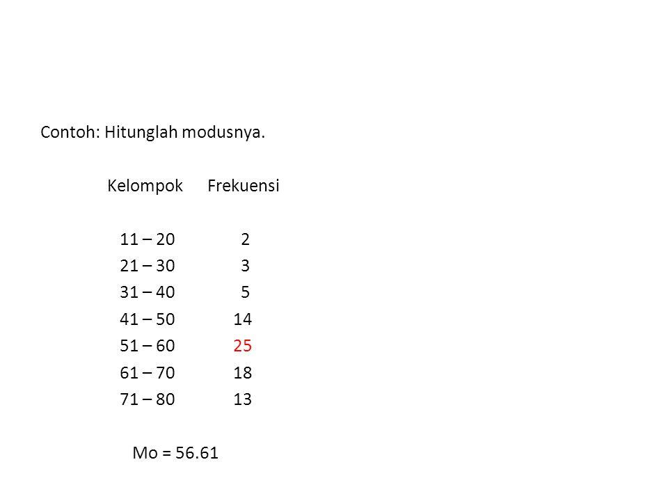 Contoh: Hitunglah modusnya. Kelompok Frekuensi 11 – 20 2 21 – 30 3 31 – 40 5 41 – 50 14 51 – 60 25 61 – 70 18 71 – 80 13 Mo = 56.61