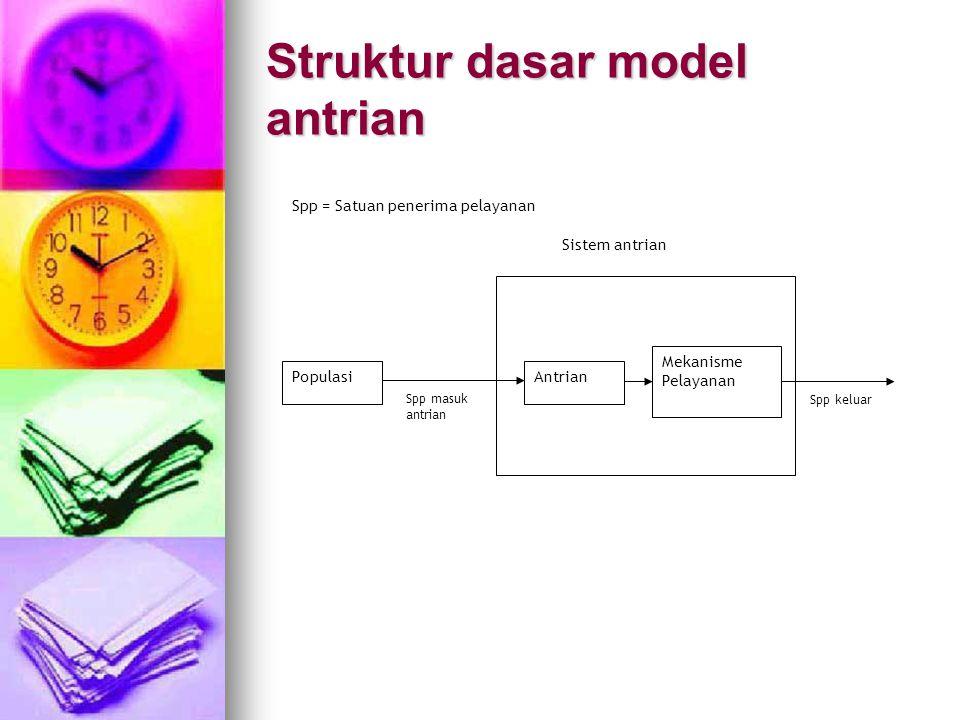 Struktur dasar model antrian PopulasiAntrian Mekanisme Pelayanan Spp masuk antrian Spp keluar Spp = Satuan penerima pelayanan Sistem antrian