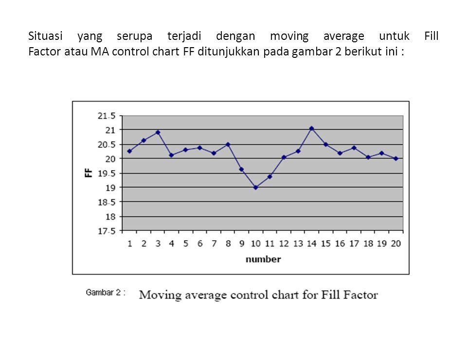 Situasi yang serupa terjadi dengan moving average untuk Fill Factor atau MA control chart FF ditunjukkan pada gambar 2 berikut ini :