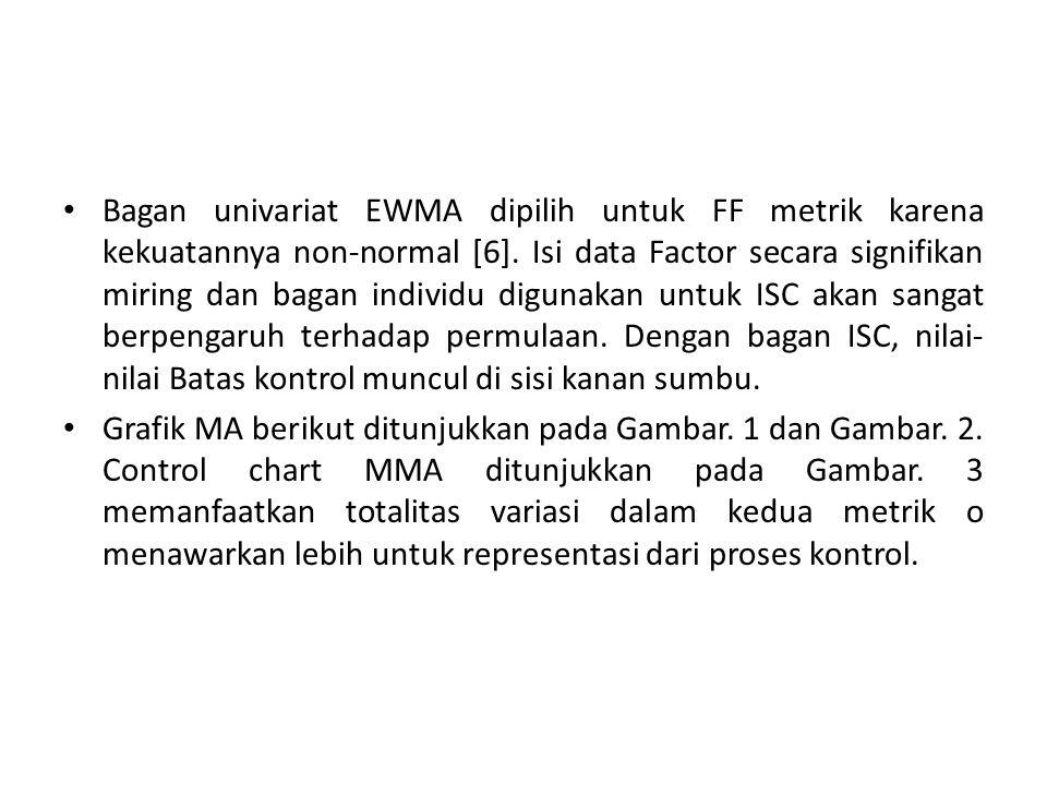 Bagan univariat EWMA dipilih untuk FF metrik karena kekuatannya non-normal [6]. Isi data Factor secara signifikan miring dan bagan individu digunakan