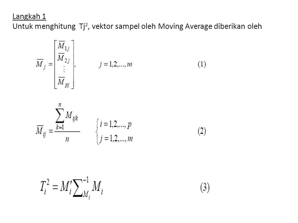Langkah 2 varians sampel untuk karakteristik Moving Average sampel diberikan oleh : Vektor M dari target means karakteristik untuk m sampel diestimasi sebagai :