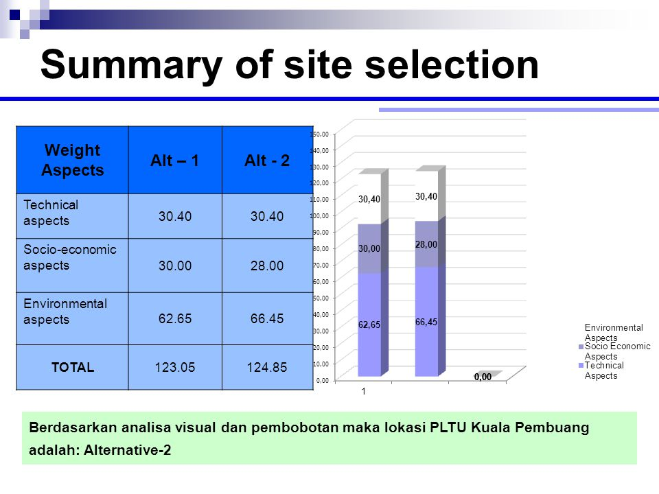 Summary of site selection Weight Aspects Alt – 1Alt - 2 Technical aspects 30.40 Socio-economic aspects 30.0028.00 Environmental aspects 62.6566.45 TOT