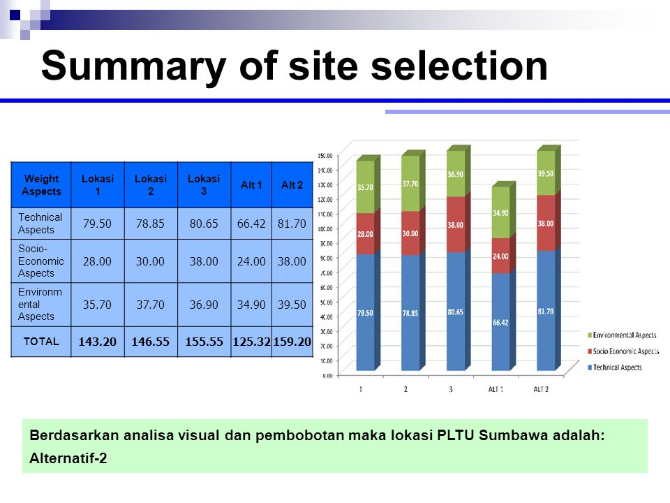Summary of site selection Weight Aspects Lokasi 1 Lokasi 2 Lokasi 3 Alt 1Alt 2 Technical Aspects 79.5078.8580.6566.4281.70 Socio- Economic Aspects 28.