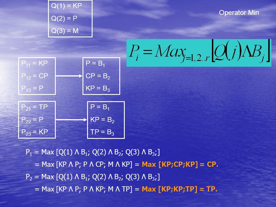 P = B 1 CP = B 2 KP = B 3 Operator Min Q(1) = KP Q(2) = P Q(3) = M P 11 = KP P 12 = CP P 13 = P P 1 = Max [Q(1) Λ B 1 ; Q(2) Λ B 2 ; Q(3) Λ B 3 ;] = M