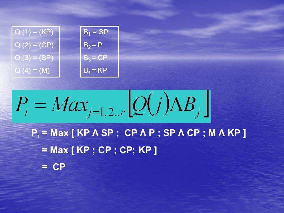 Q (1) = (KP) Q (2) = (CP) Q (3) = (SP) Q (4) = (M) B 1 = SP B 2 = P B 3 = CP B 4 = KP P i = Max [ KP Λ SP ; CP Λ P ; SP Λ CP ; M Λ KP ] = Max [ KP ; CP ; CP; KP ] = CP