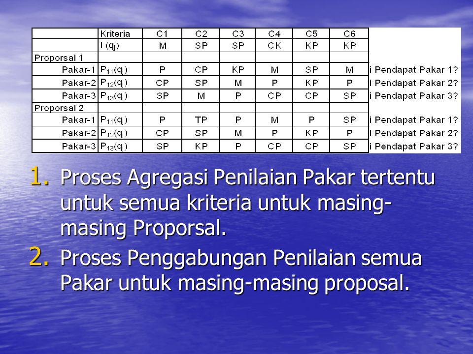 1. Proses Agregasi Penilaian Pakar tertentu untuk semua kriteria untuk masing- masing Proporsal. 2. Proses Penggabungan Penilaian semua Pakar untuk ma