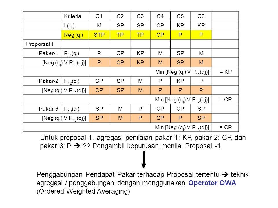 KriteriaC1C2C3C4C5C6 I (q j )MSP CPKP Neg (q j )STPTP CPPP Proporsal 1 Pakar-1P 11 (q j )PCPKPMSPM [Neg (q j ) V P 11 (qj)]PCPKPMSPM Min [Neg (q j ) V P 11 (qj)] = KP Pakar-2P 12 (q j )CPSPMPKPP [Neg (q j ) V P 12 (qj)]CPSPMPPP Min [Neg (q j ) V P 12 (qj)] = CP Pakar-3P 13 (q j )SPMPCP SP [Neg (q j ) V P 13 (qj)]SPMPCPPSP Min [Neg (q j ) V P 13 (qj)] = CP Untuk proposal-1, agregasi penilaian pakar-1: KP, pakar-2: CP, dan pakar 3: P  ?.