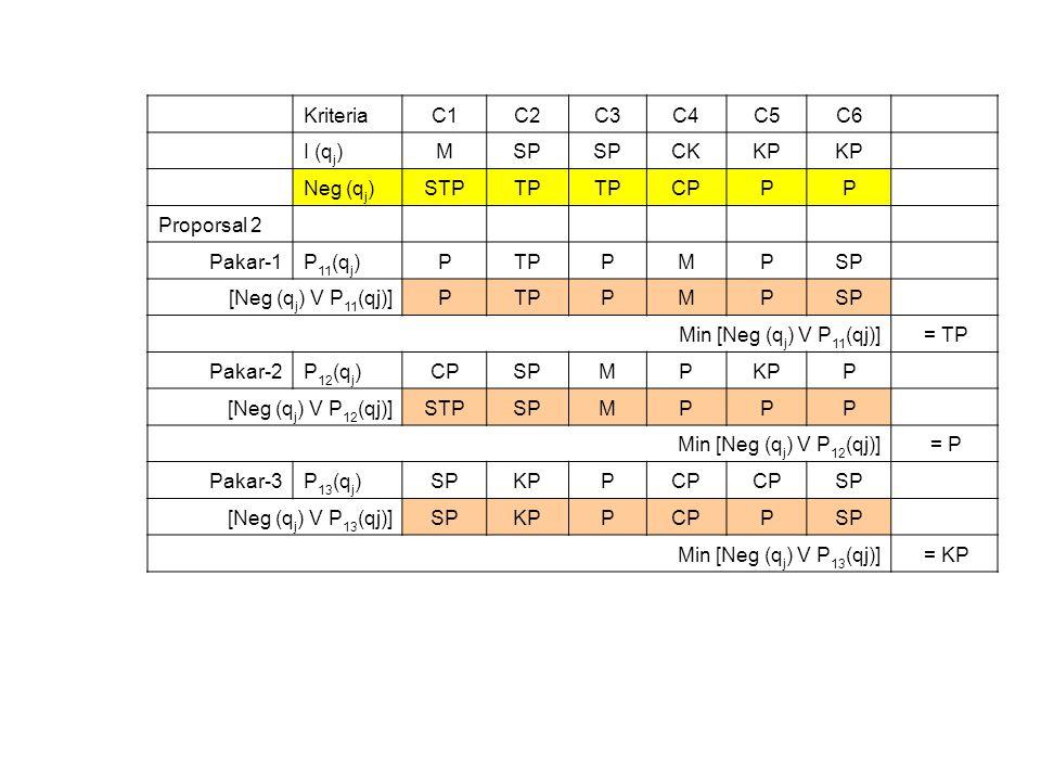 KriteriaC1C2C3C4C5C6 I (q j )MSP CKKP Neg (q j )STPTP CPPP Proporsal 2 Pakar-1P 11 (q j )PTPPMPSP [Neg (q j ) V P 11 (qj)]PTPPMPSP Min [Neg (q j ) V P 11 (qj)] = TP Pakar-2P 12 (q j )CPSPMPKPP [Neg (q j ) V P 12 (qj)]STPSPMPPP Min [Neg (q j ) V P 12 (qj)] = P Pakar-3P 13 (q j )SPKPPCP SP [Neg (q j ) V P 13 (qj)]SPKPPCPPSP Min [Neg (q j ) V P 13 (qj)] = KP