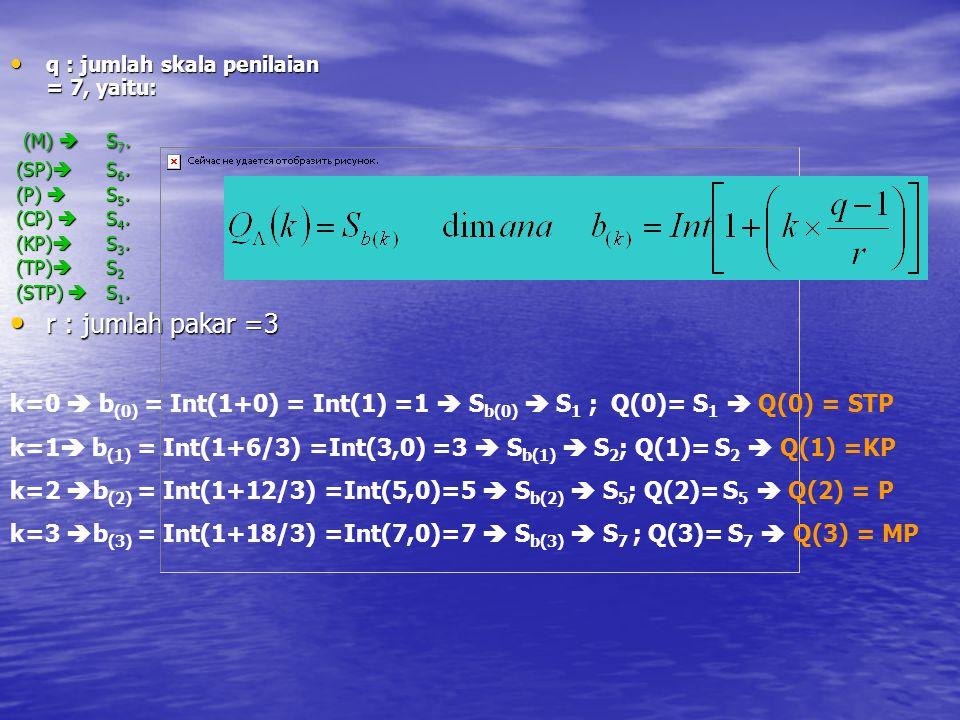 q : jumlah skala penilaian = 7, yaitu: q : jumlah skala penilaian = 7, yaitu: (M)  S 7. (M)  S 7. (SP)  S 6. (SP)  S 6. (P)  S 5. (P)  S 5. (CP)