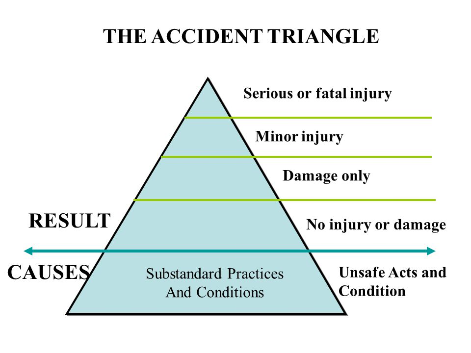 THE ACCIDENT TRIANGLE Serious or fatal injury Minor injury Damage only No injury or damage Unsafe Acts and Condition RESULT CAUSES Substandard Practic