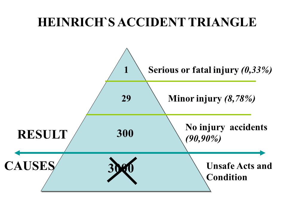 HEINRICH`S ACCIDENT TRIANGLE Serious or fatal injury (0,33%) Minor injury (8,78%) No injury accidents (90,90%) Unsafe Acts and Condition RESULT CAUSES