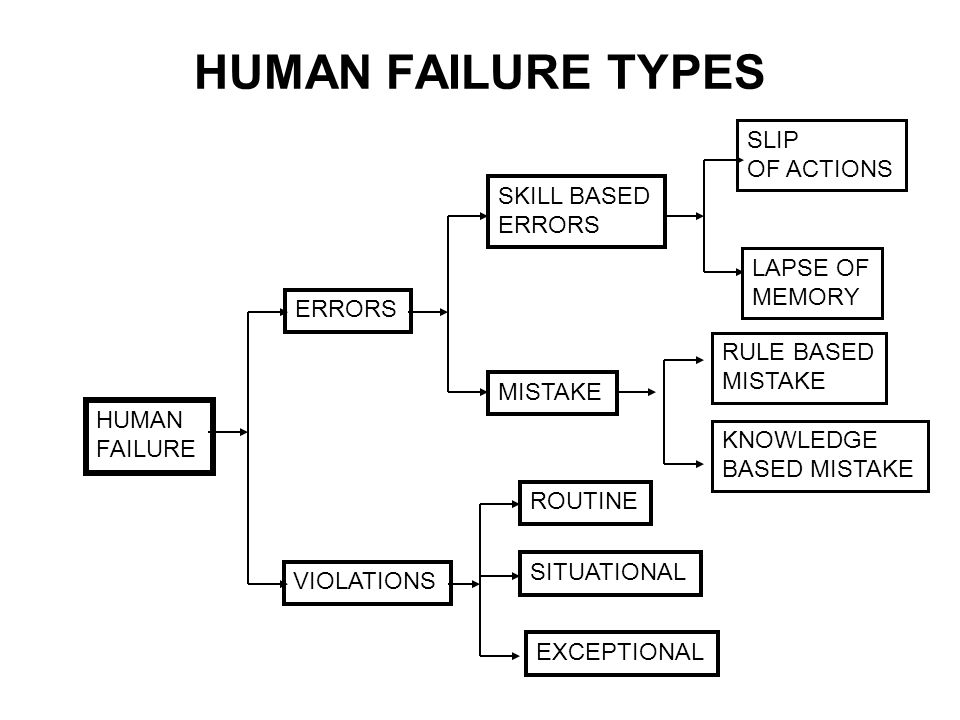 HUMAN FAILURE TYPES HUMAN FAILURE ERRORS VIOLATIONS SKILL BASED ERRORS MISTAKE SLIP OF ACTIONS LAPSE OF MEMORY ROUTINE SITUATIONAL EXCEPTIONAL RULE BA
