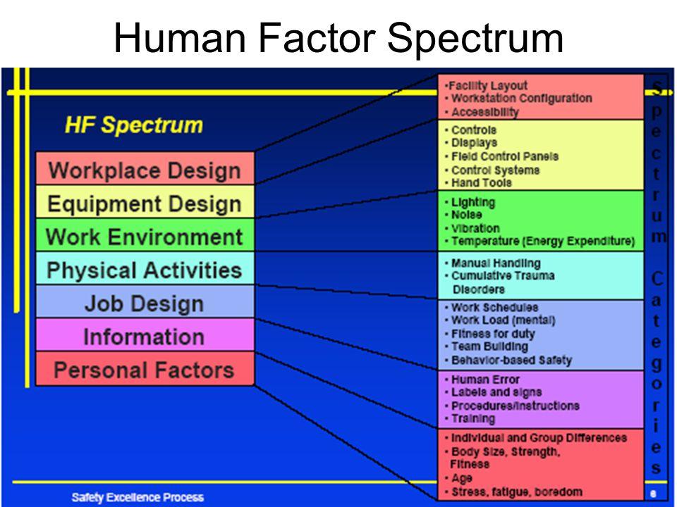 Human Factor Spectrum