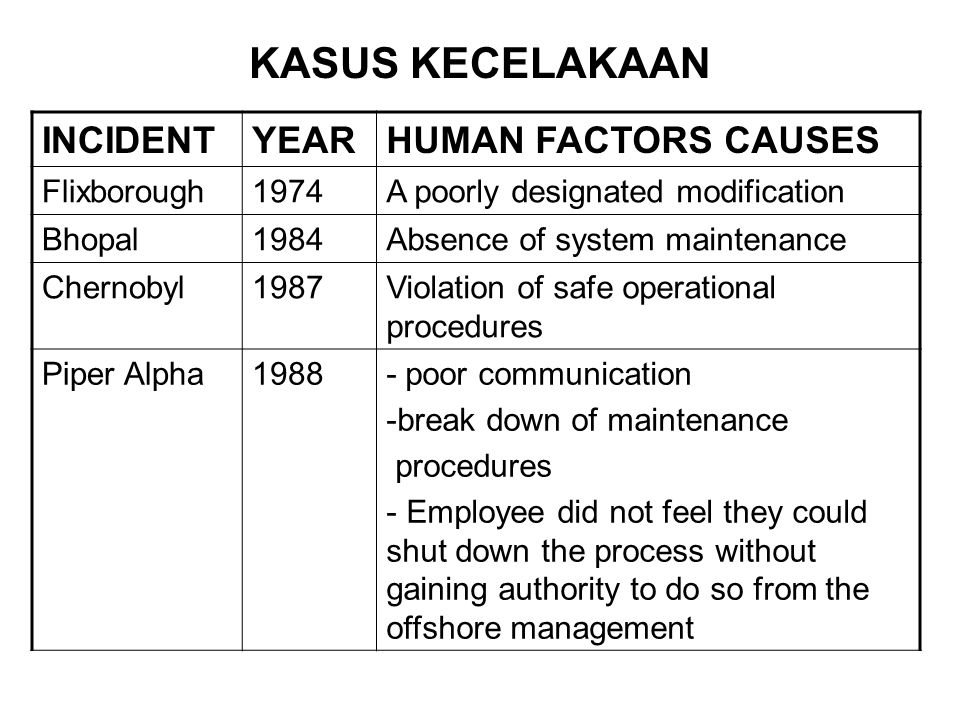 KASUS KECELAKAAN INCIDENTYEARHUMAN FACTORS CAUSES Flixborough1974A poorly designated modification Bhopal1984Absence of system maintenance Chernobyl198
