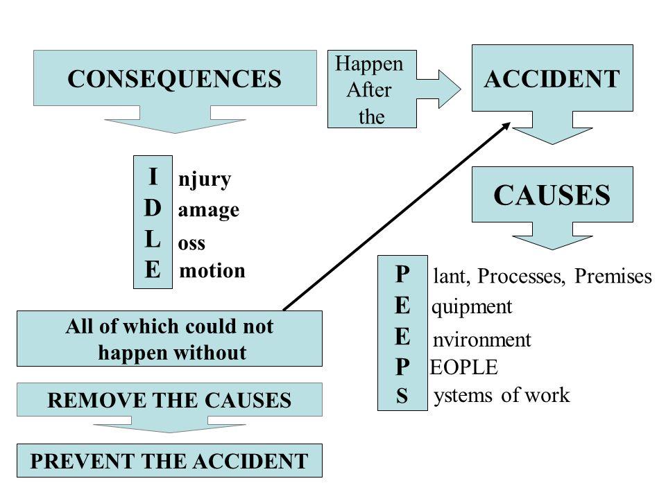 SINGLE FACTOR THEORIES PENDAPAT INDIVIDU YANG TIDAK PERNAH MEMAHAMI DAN MENGETAHUI : –PENCEGAHAN KECELAKAAN (accident prevention) –PENYELIDIKAN KECELAKAAN (accident investigation)