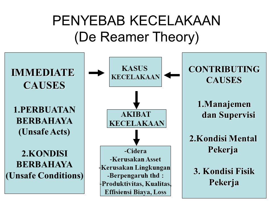 PENYEBAB KECELAKAAN (De Reamer Theory) IMMEDIATECAUSES 1.PERBUATAN BERBAHAYA (Unsafe Acts) 2.KONDISI BERBAHAYA (Unsafe Conditions)CONTRIBUTINGCAUSES1.