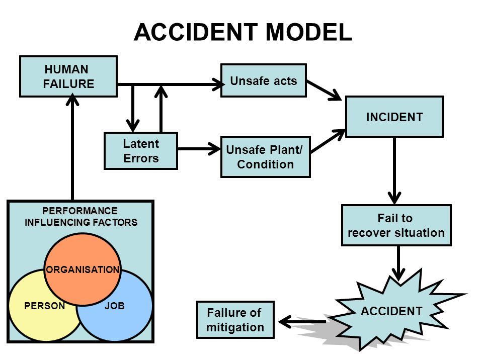 HUMAN FAILURE Latent Errors Unsafe Plant/ Condition Unsafe acts INCIDENT Fail to recover situation Failure of mitigation ACCIDENT PERSONJOB ORGANISATI