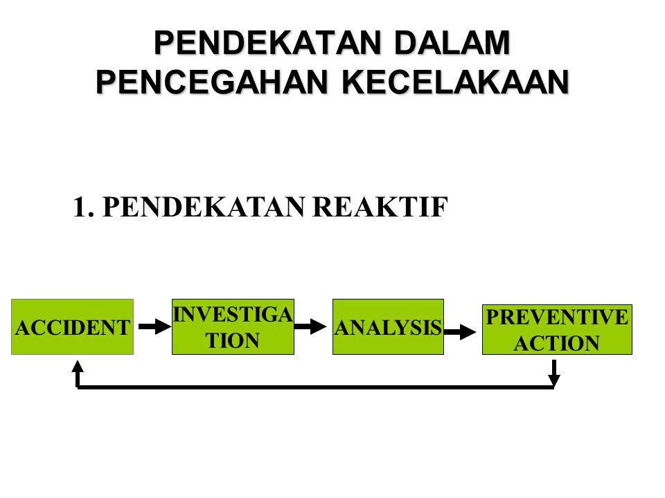 PENDEKATAN DALAM PENCEGAHAN KECELAKAAN 1. PENDEKATAN REAKTIF ACCIDENT INVESTIGA TION ANALYSIS PREVENTIVE ACTION