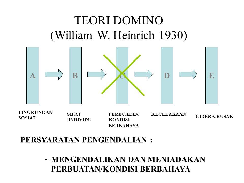 AEDBC TEORI DOMINO (William W. Heinrich 1930) LINGKUNGAN SOSIAL SIFAT INDIVIDU PERBUATAN/ KONDISI BERBAHAYA KECELAKAAN CIDERA/RUSAK PERSYARATAN PENGEN
